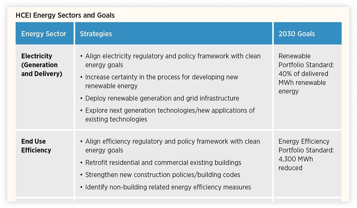 Islands playbook image showing a portion of a hawaii clean energy initiative energy sectors and goals robcynllc Images